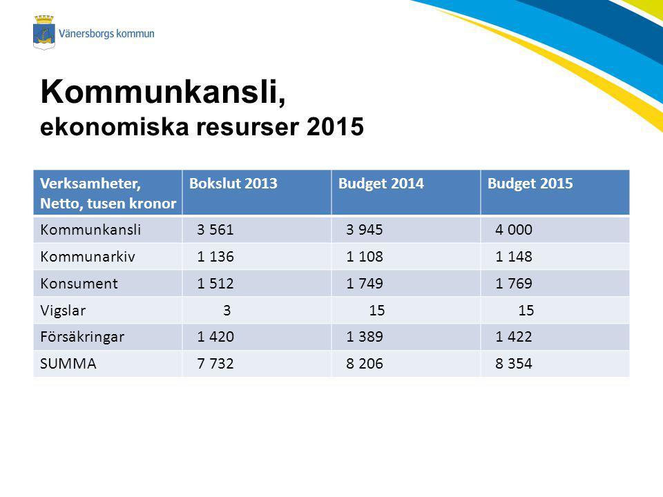 Kommunkansli, ekonomiska resurser 2015