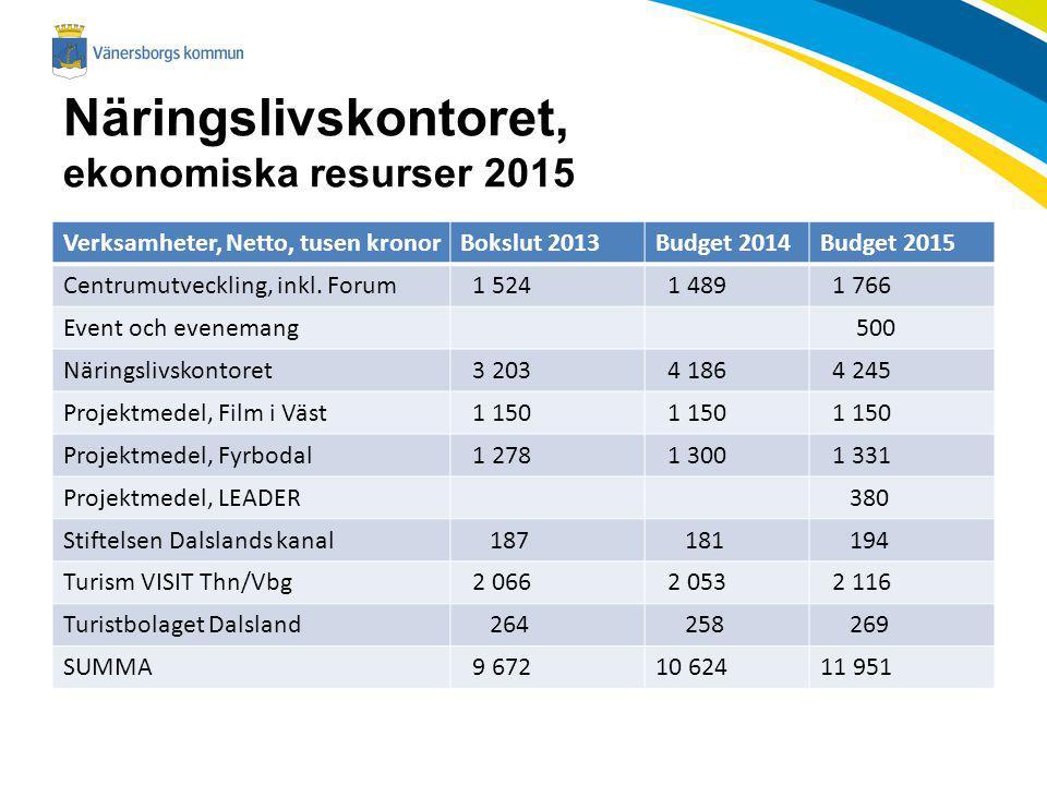 Näringslivskontoret, ekonomiska resurser 2015