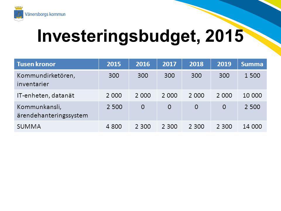 Investeringsbudget, 2015 Tusen kronor 2015 2016 2017 2018 2019 Summa