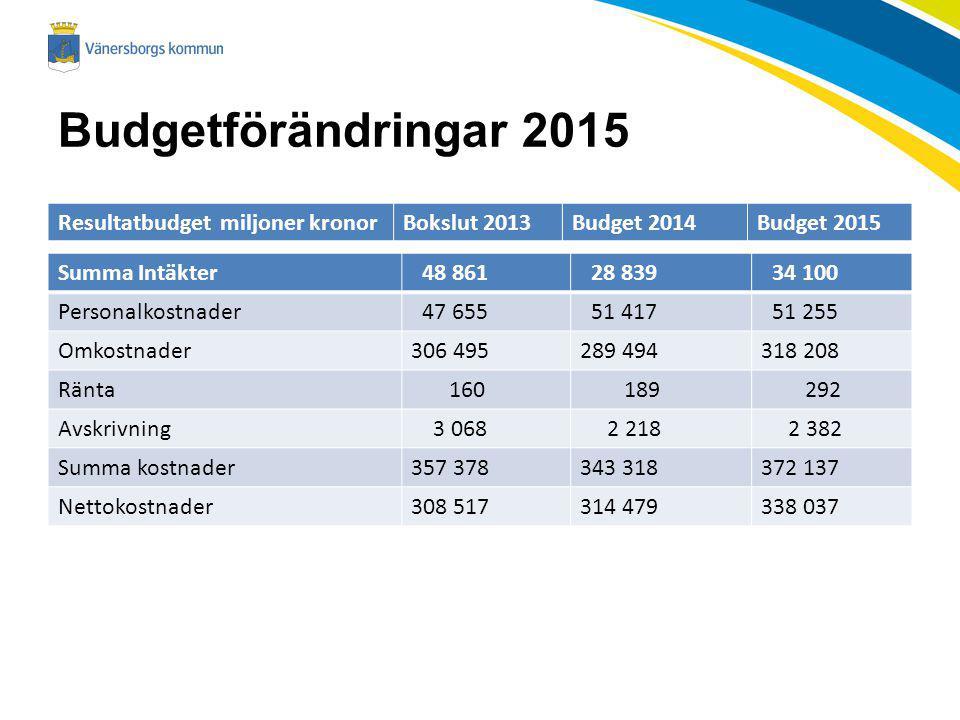 Budgetförändringar 2015 Resultatbudget miljoner kronor Bokslut 2013