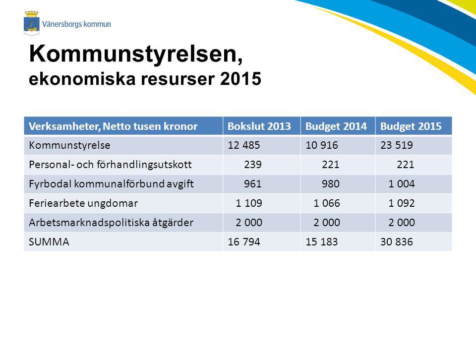 Kommunstyrelsen, ekonomiska resurser 2015