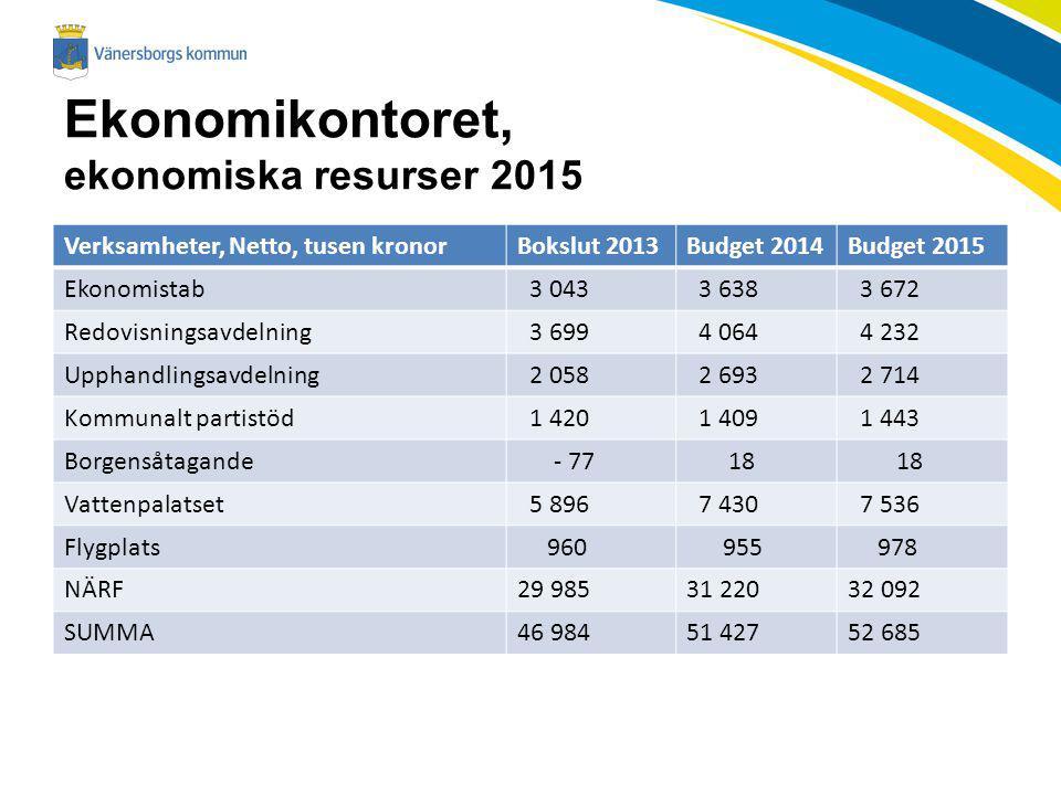 Ekonomikontoret, ekonomiska resurser 2015