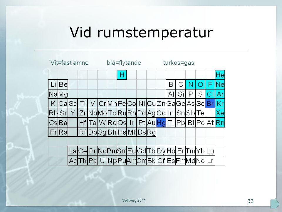 Vid rumstemperatur Vit=fast ämne blå=flytande turkos=gas Sellberg 2011