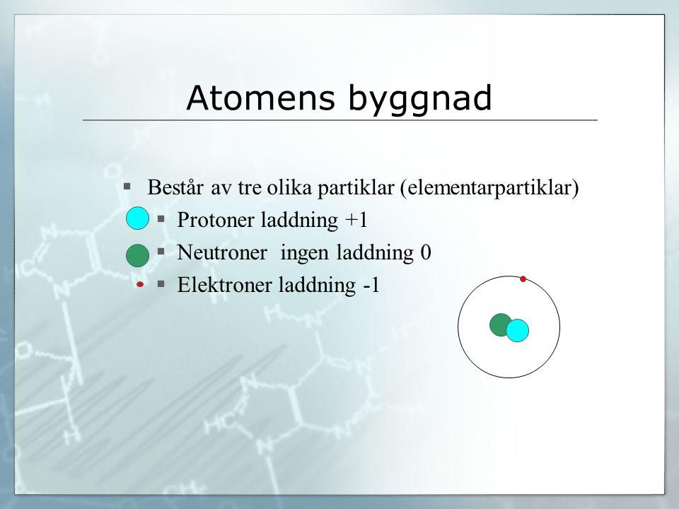 Atomens byggnad Består av tre olika partiklar (elementarpartiklar)