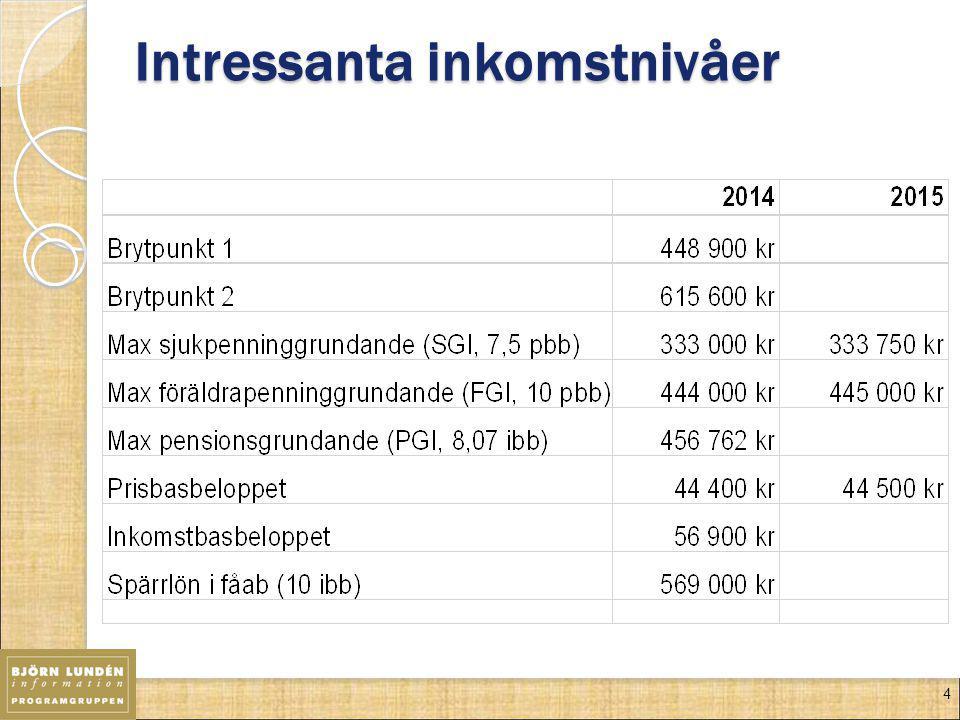 Intressanta inkomstnivåer