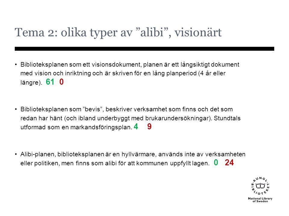 Tema 2: olika typer av alibi , visionärt