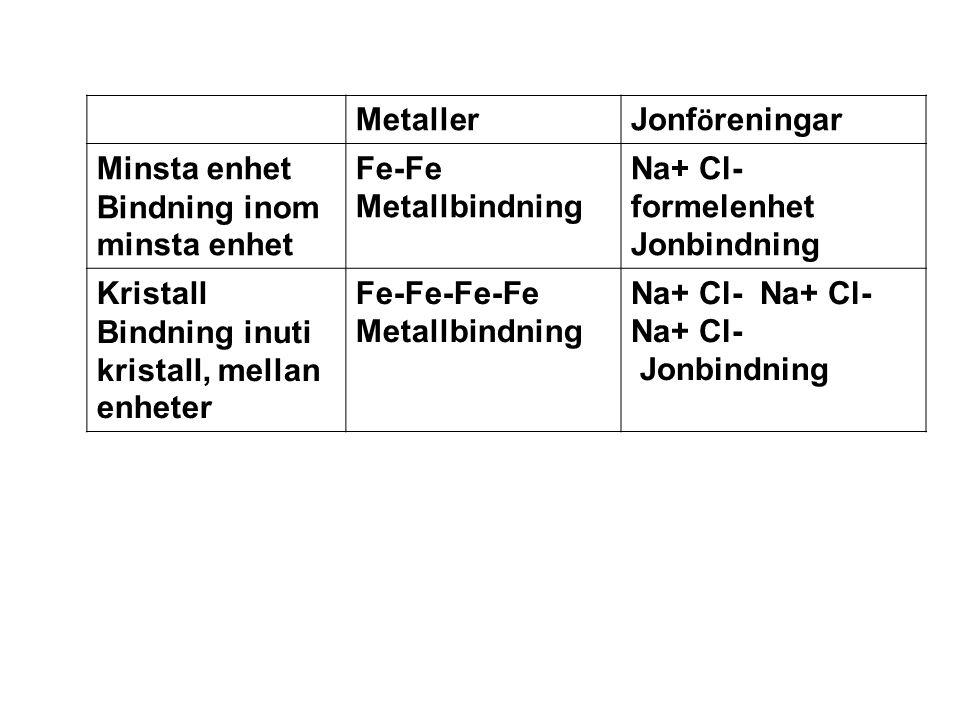 Metaller Jonföreningar. Minsta enhet. Bindning inom minsta enhet. Fe-Fe. Metallbindning. Na+ Cl- formelenhet.