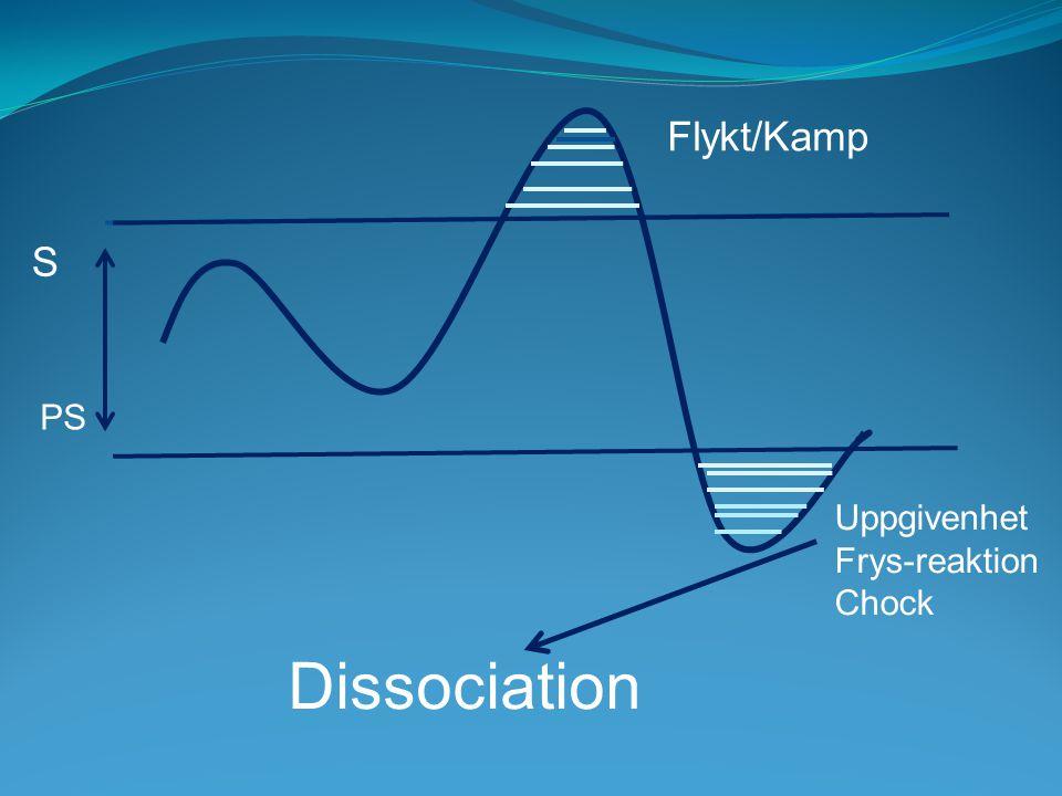 Flykt/Kamp S PS Uppgivenhet Frys-reaktion Chock Dissociation