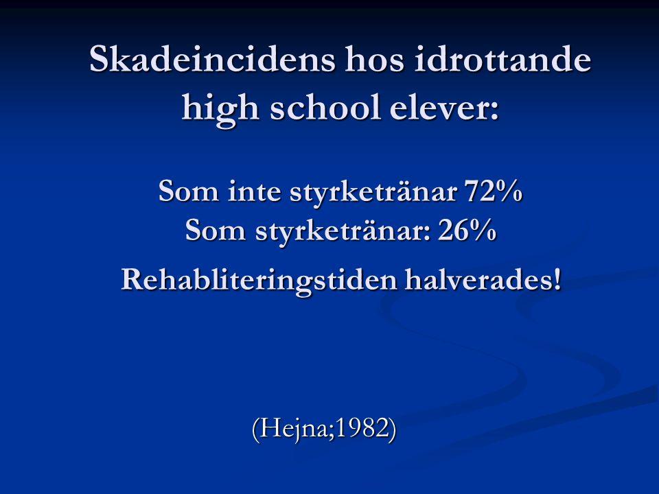 Skadeincidens hos idrottande high school elever: Som inte styrketränar 72% Som styrketränar: 26% Rehabliteringstiden halverades!