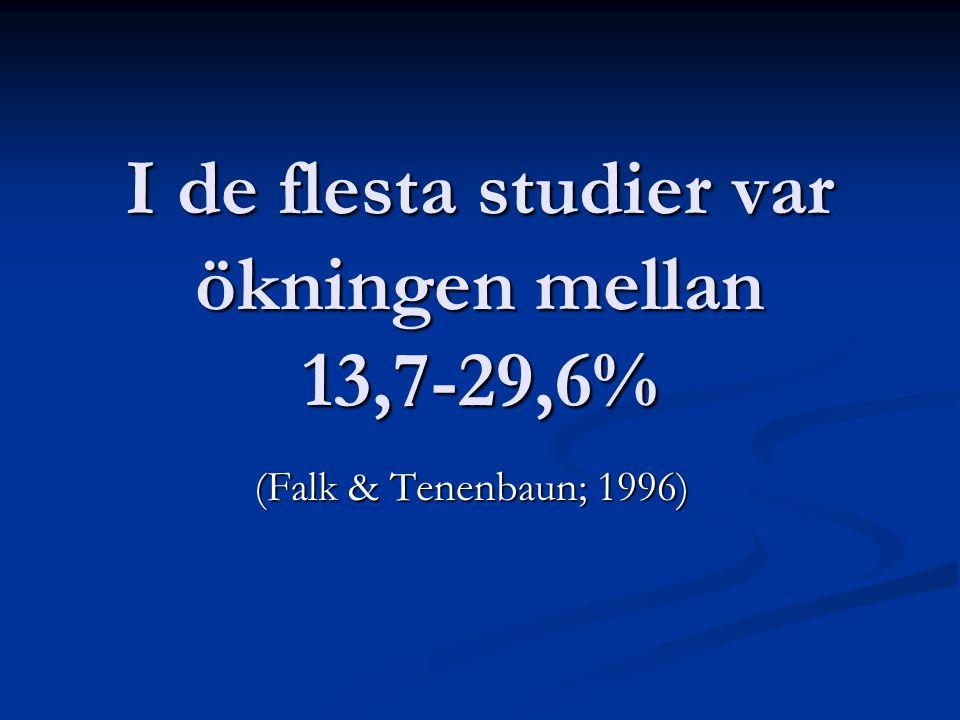 I de flesta studier var ökningen mellan 13,7-29,6%