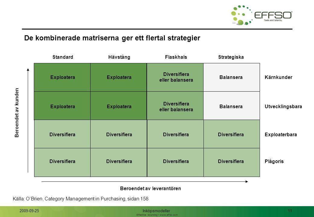 Exempel på detaljerade inköpsstrategier