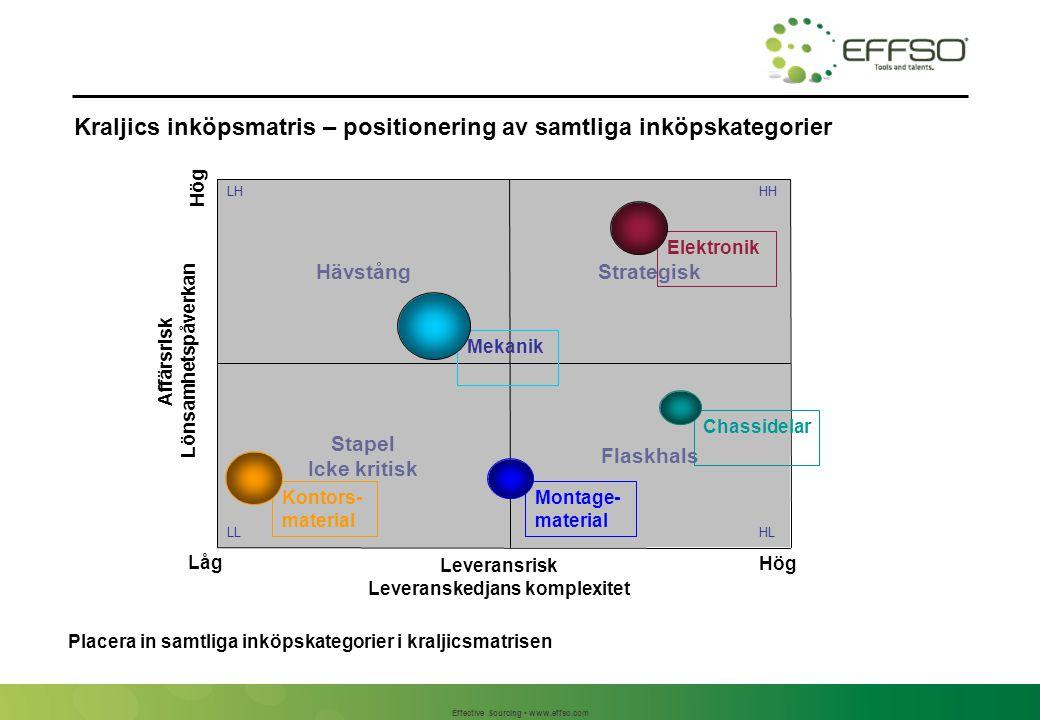 Kraljics inköpsmatris – placering av inköpskategorierna från kalkylark