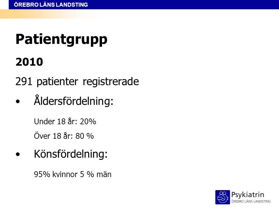 Patientgrupp 2010 291 patienter registrerade Åldersfördelning: