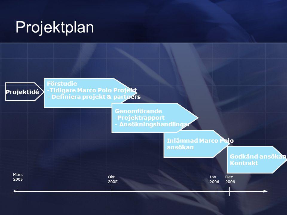 Projektplan Förstudie Tidigare Marco Polo Projekt