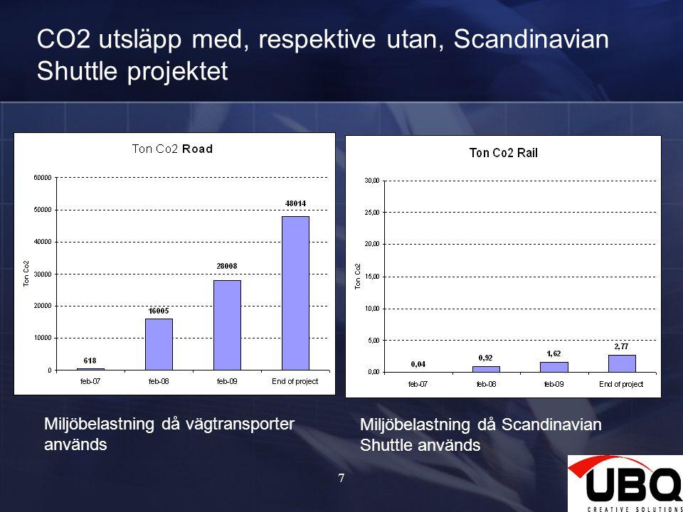 CO2 utsläpp med, respektive utan, Scandinavian Shuttle projektet