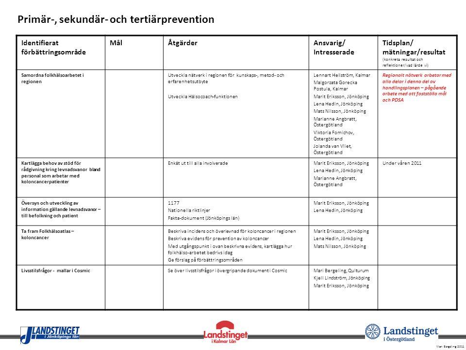 Primär-, sekundär- och tertiärprevention