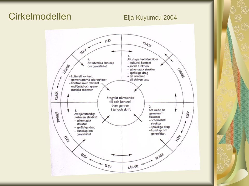 Cirkelmodellen Eija Kuyumcu 2004