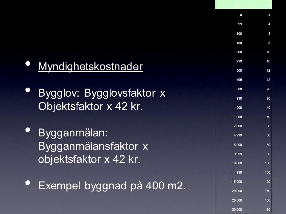 Bygglov: Bygglovsfaktor x Objektsfaktor x 42 kr.