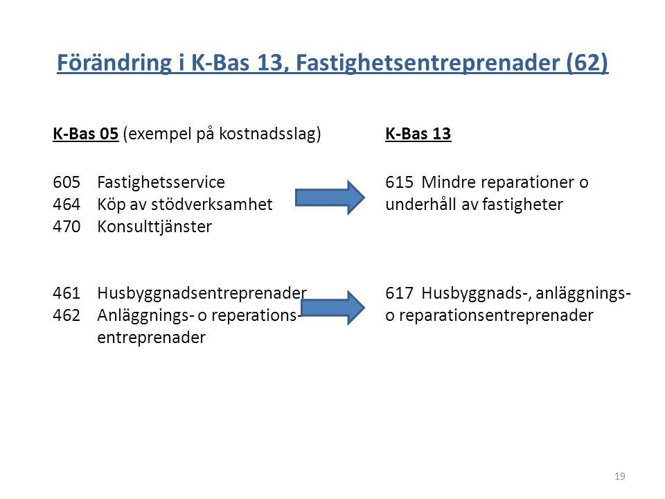 Förändring i K-Bas 13, Fastighetsentreprenader (62)