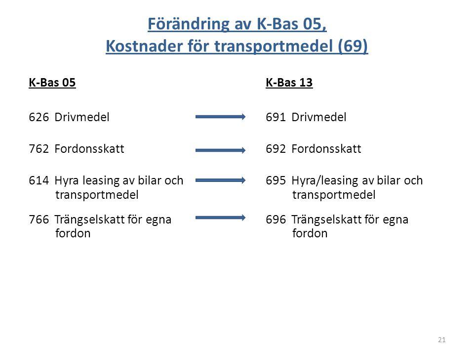 Förändring av K-Bas 05, Kostnader för transportmedel (69)
