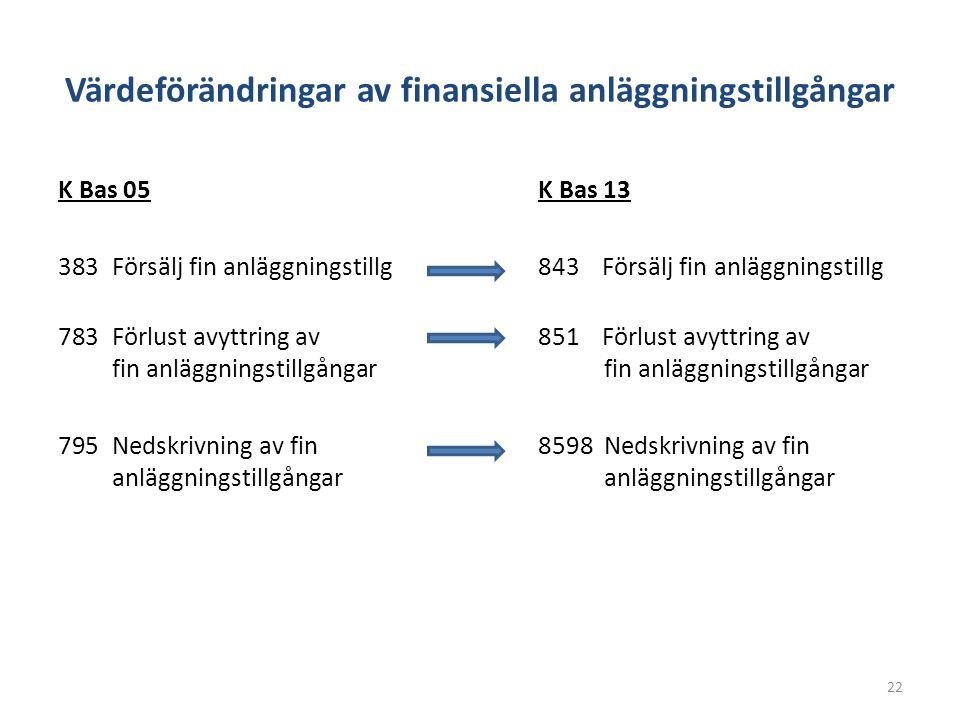 Värdeförändringar av finansiella anläggningstillgångar