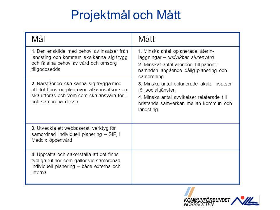 Projektmål och Mått Mål Mått