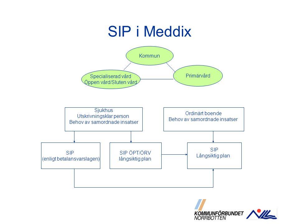SIP i Meddix Kommun Primärvård Specialiserad vård
