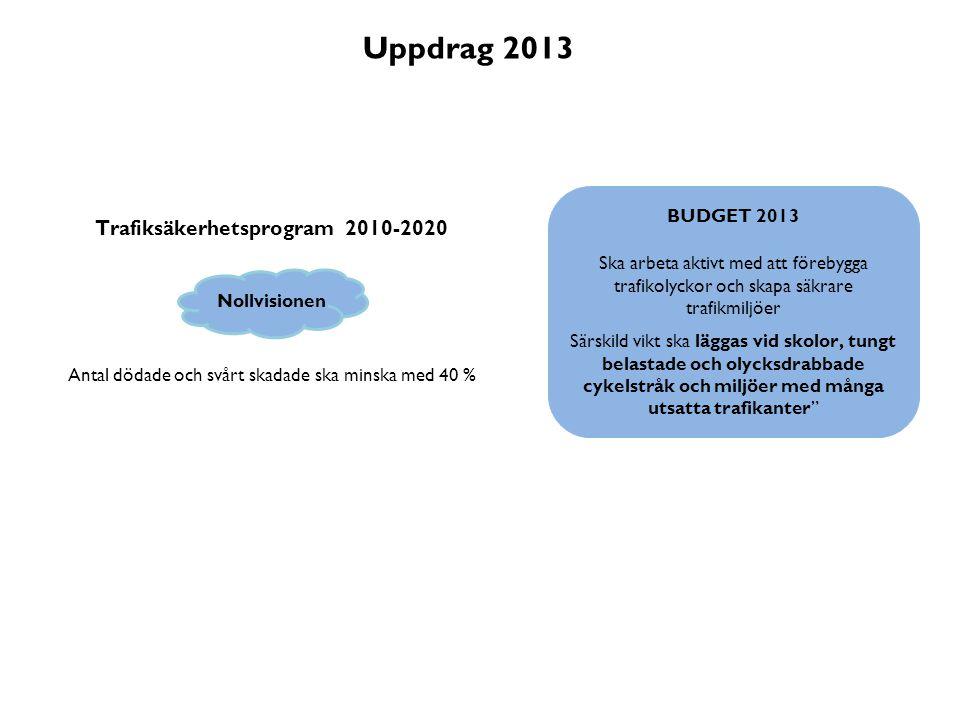 Trafiksäkerhetsprogram 2010-2020