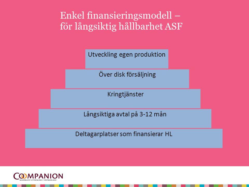 Enkel finansieringsmodell – för långsiktig hållbarhet ASF