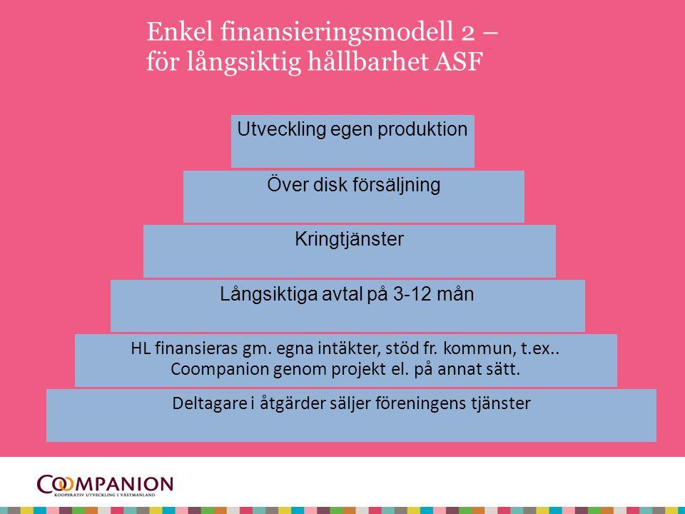 Enkel finansieringsmodell 2 – för långsiktig hållbarhet ASF