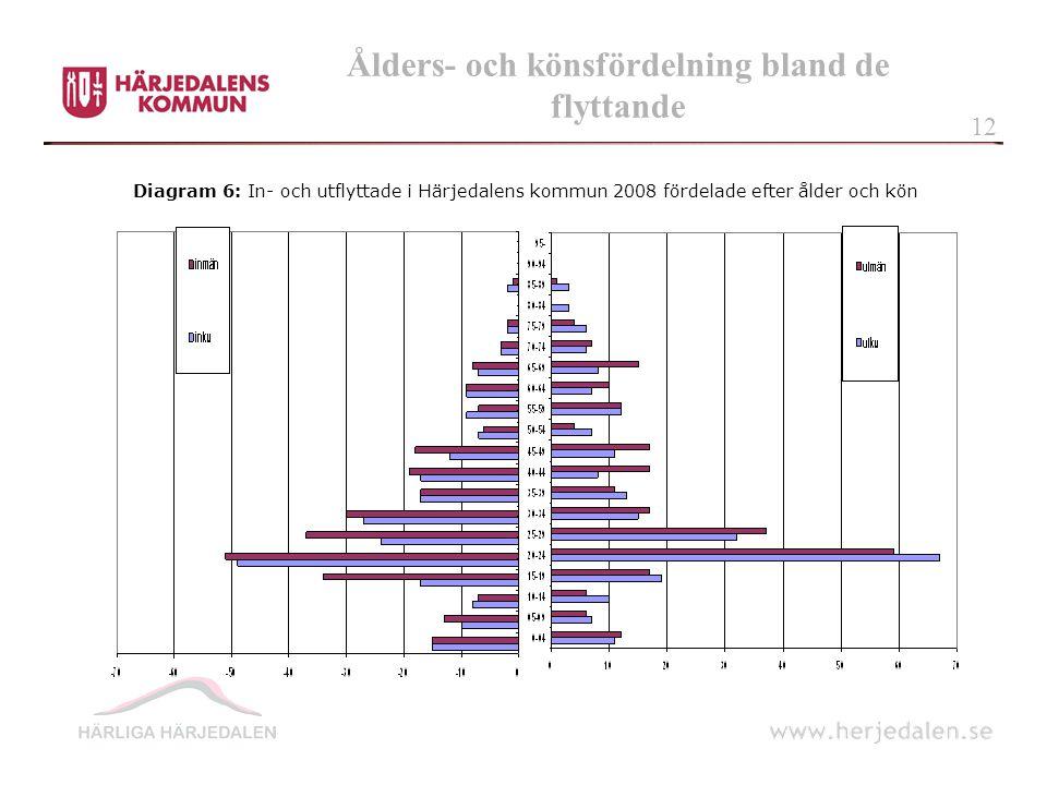 Ålders- och könsfördelning bland de flyttande