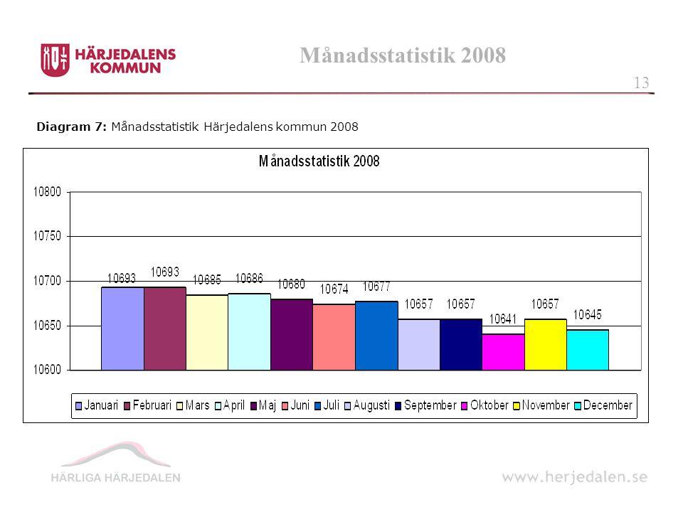 Månadsstatistik 2008 13 Diagram 7: Månadsstatistik Härjedalens kommun 2008