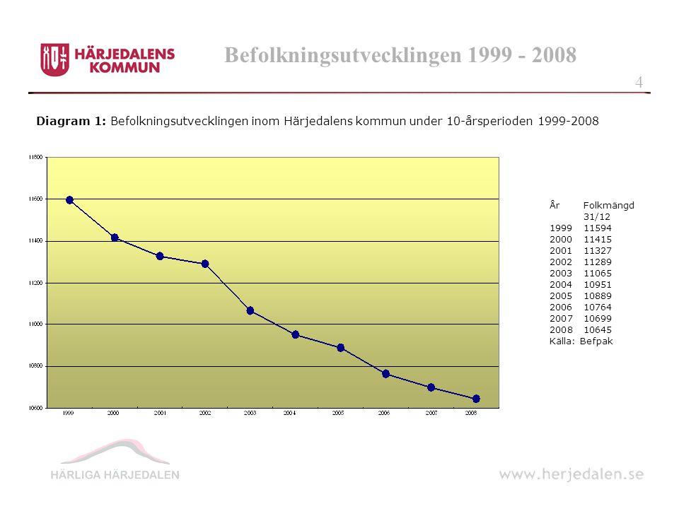 Befolkningsutvecklingen 1999 - 2008