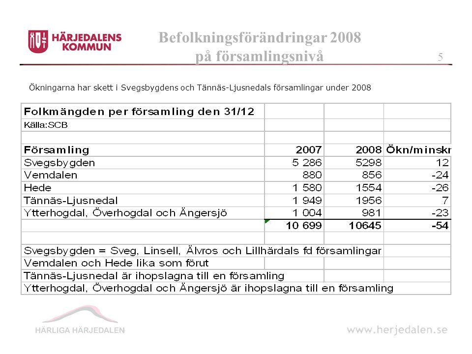 Befolkningsförändringar 2008 på församlingsnivå