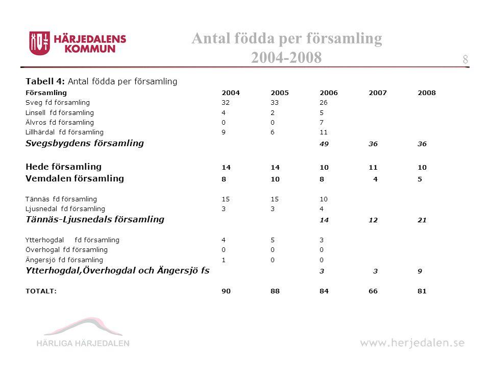 Antal födda per församling 2004-2008