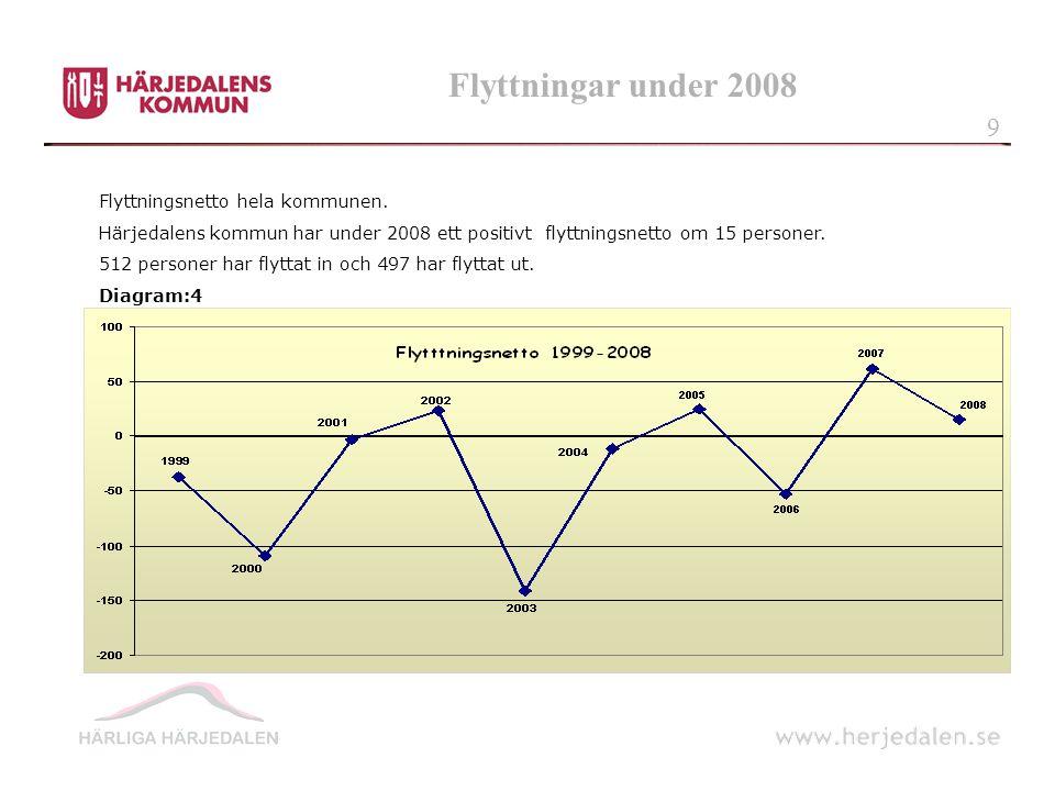 Flyttningar under 2008 9 Flyttningsnetto hela kommunen.
