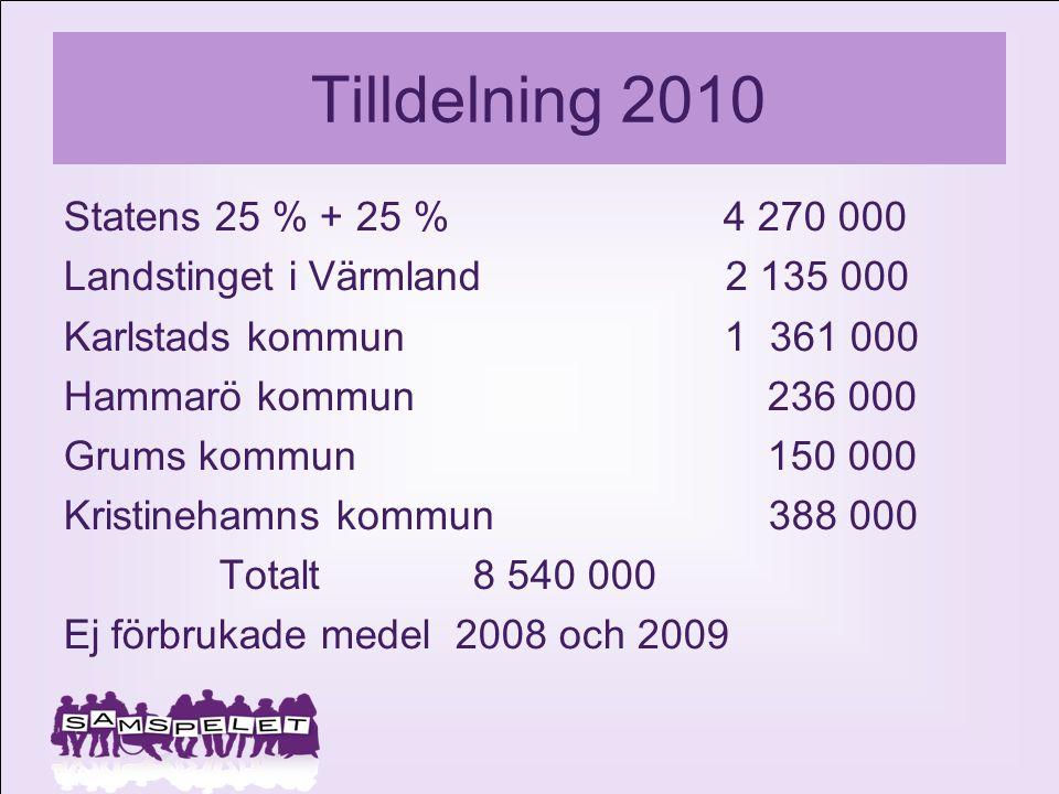 Tilldelning 2010 Statens 25 % + 25 % 4 270 000