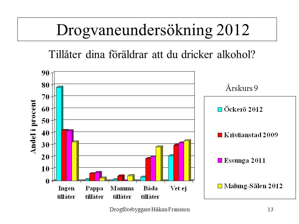 Tillåter dina föräldrar att du dricker alkohol