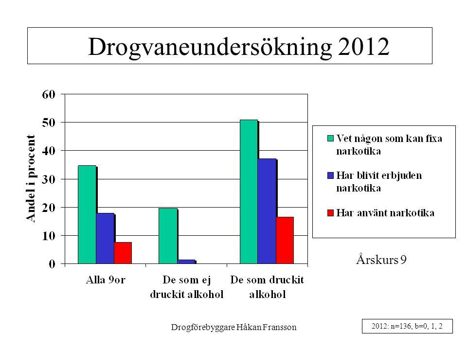 Drogvaneundersökning 2012