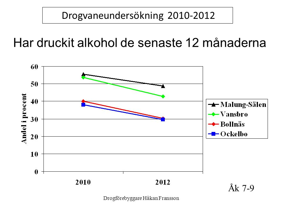 Har druckit alkohol de senaste 12 månaderna