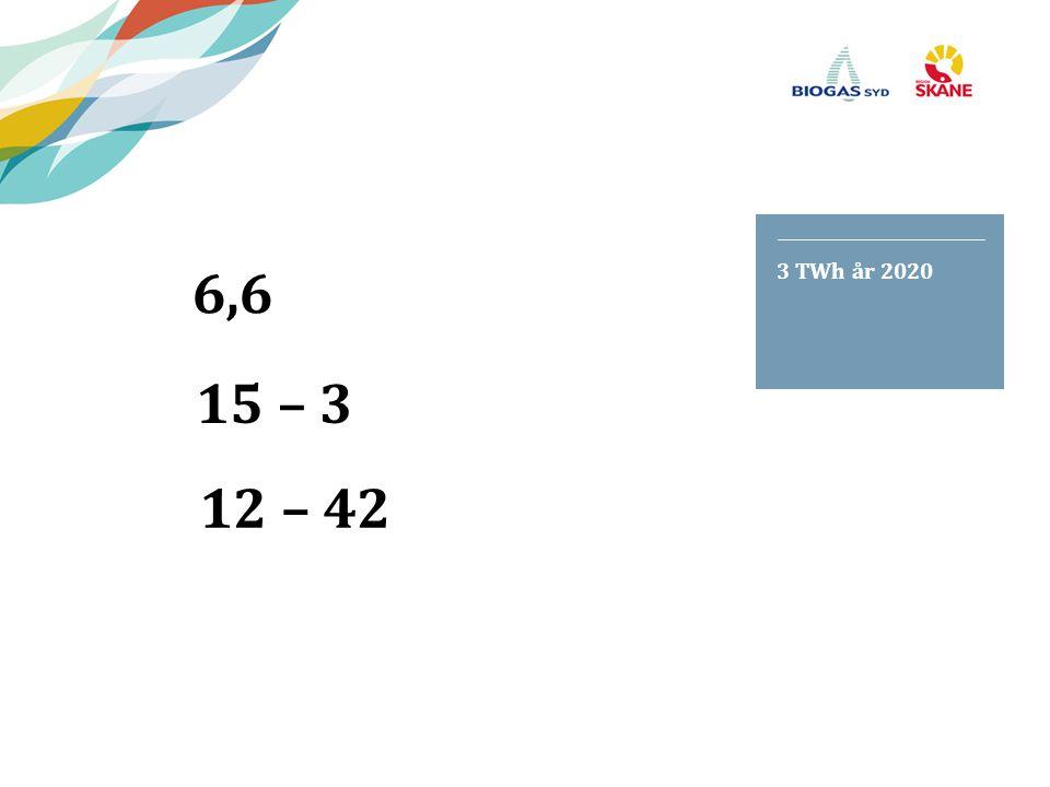 3 TWh år 2020 15 – 3. 6,6. 12 – 42.