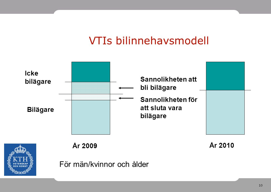 VTIs bilinnehavsmodell