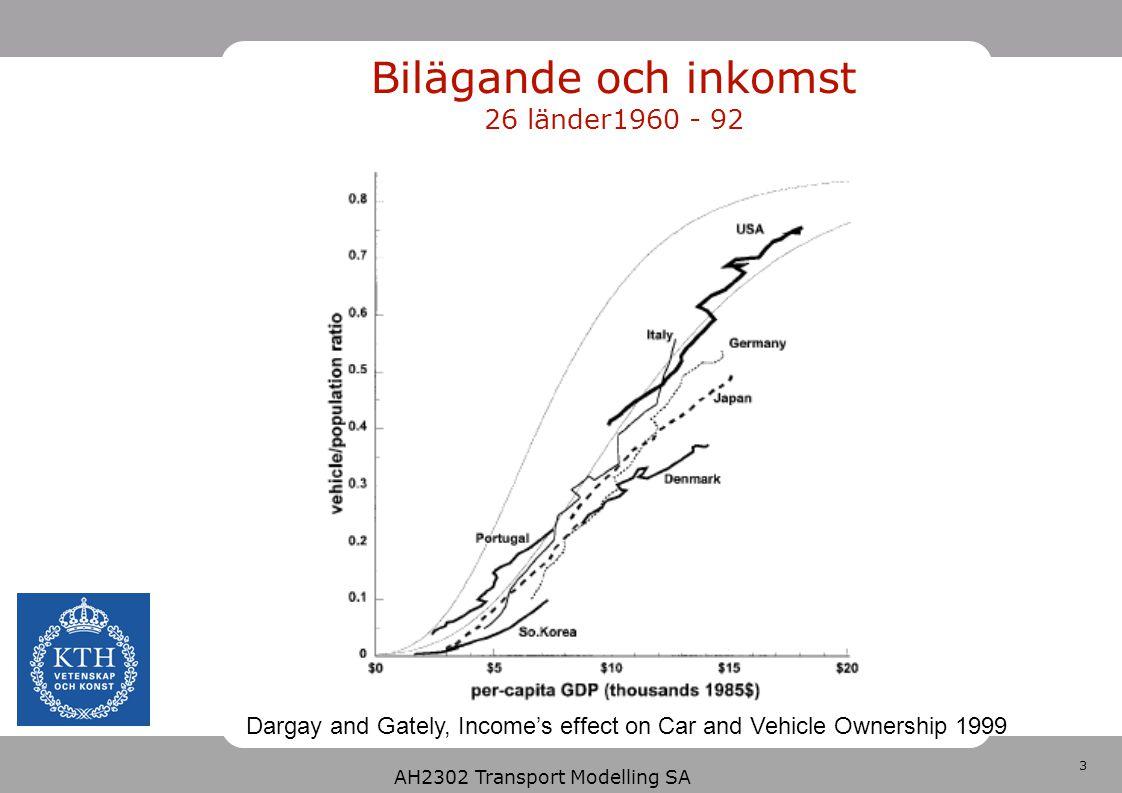 Bilägande och inkomst 26 länder1960 - 92