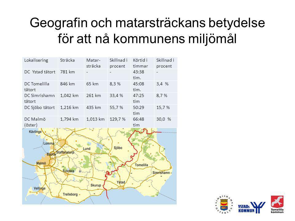 Geografin och matarsträckans betydelse för att nå kommunens miljömål