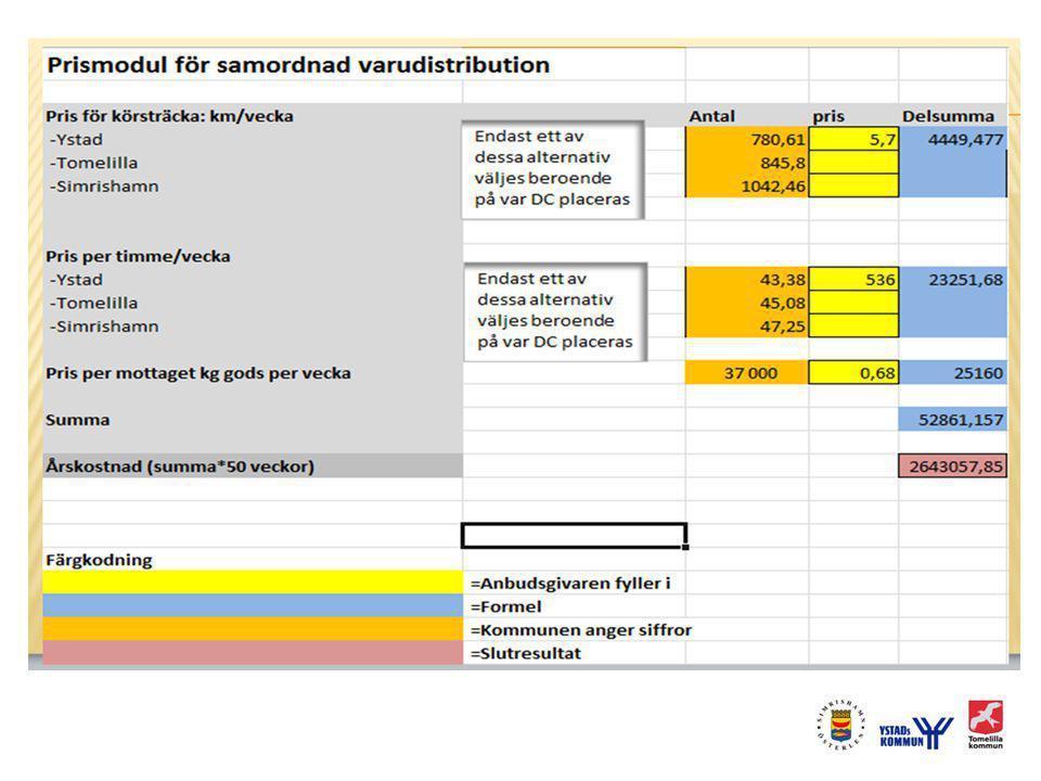 Optimerat underlag,rörlig kostnad istället för fast (Km, h)