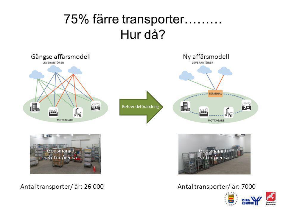 75% färre transporter……… Hur då