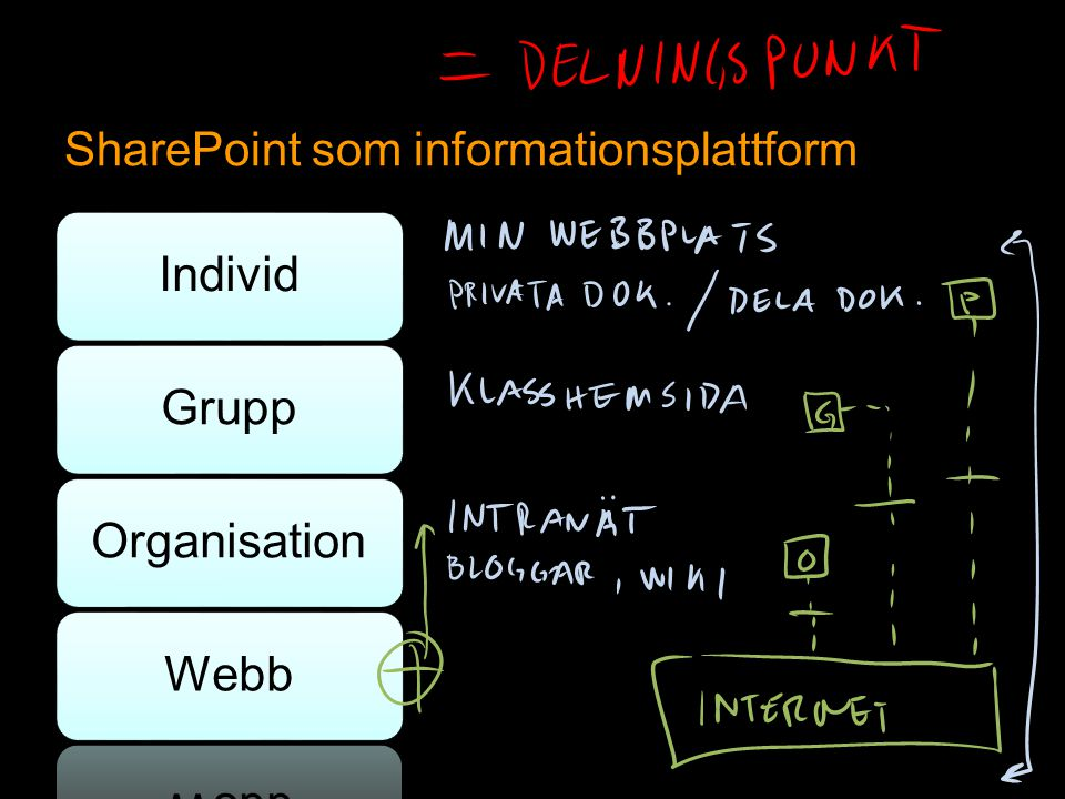 SharePoint som informationsplattform