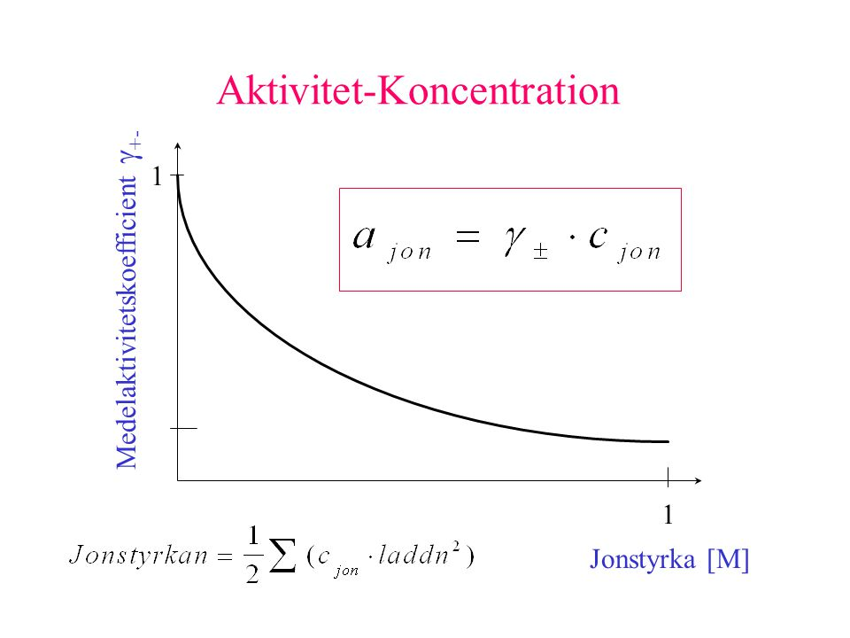 Aktivitet-Koncentration
