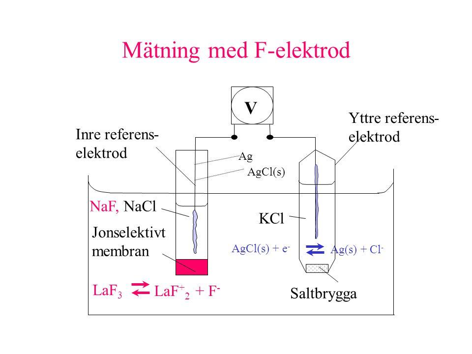 Mätning med F-elektrod