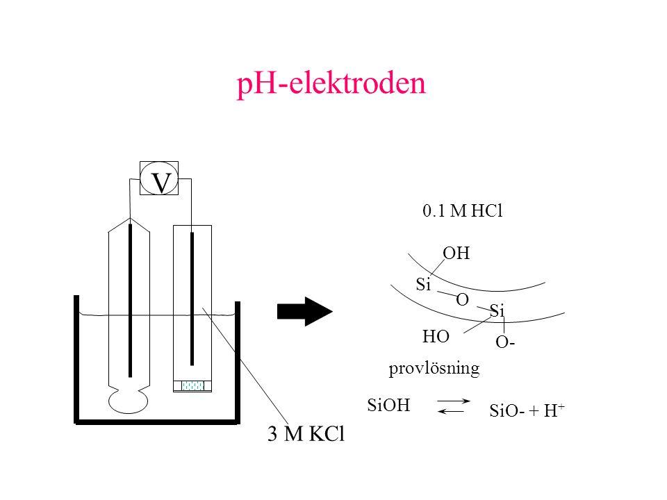 pH-elektroden V 3 M KCl 0.1 M HCl OH O Si HO O- provlösning SiOH